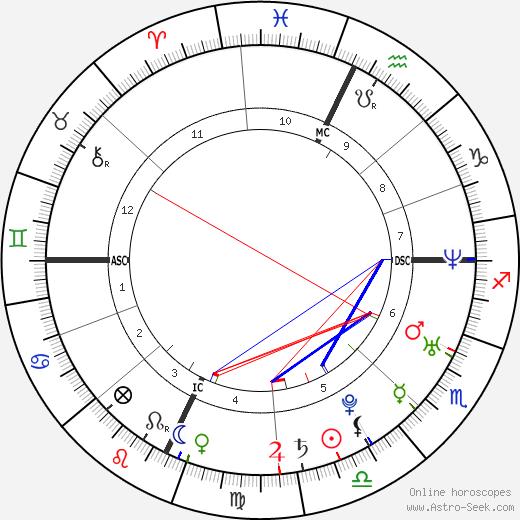 Matthew R. Kennedy день рождения гороскоп, Matthew R. Kennedy Натальная карта онлайн