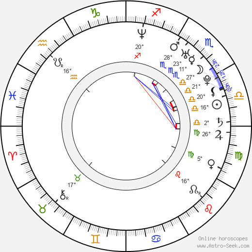Min Kyu Kim birth chart, biography, wikipedia 2018, 2019