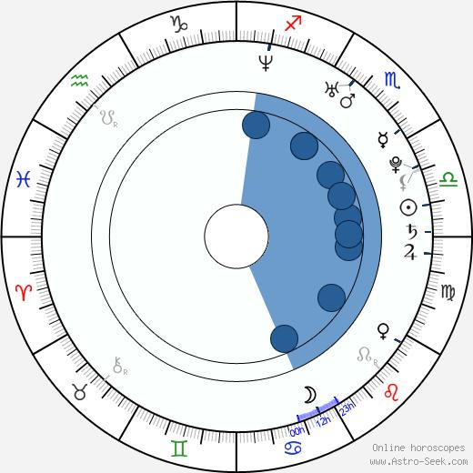Renata Visnerová-Prokopová wikipedia, horoscope, astrology, instagram