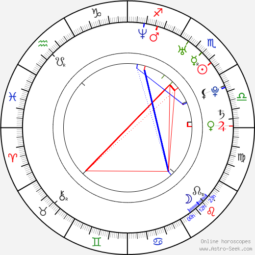 Samaire Armstrong astro natal birth chart, Samaire Armstrong horoscope, astrology