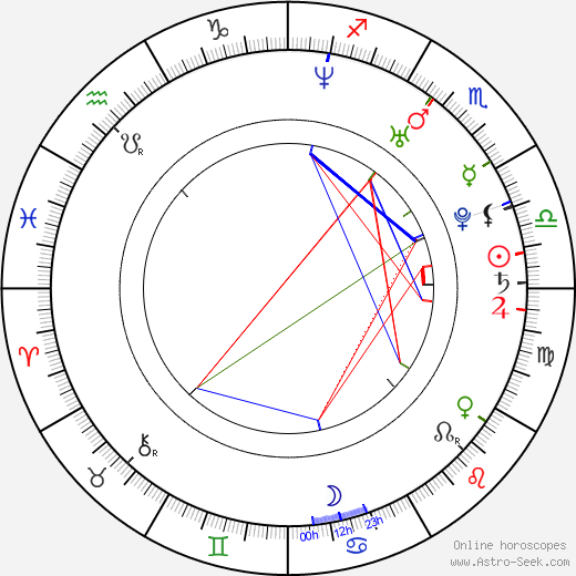 Sarah Billington день рождения гороскоп, Sarah Billington Натальная карта онлайн
