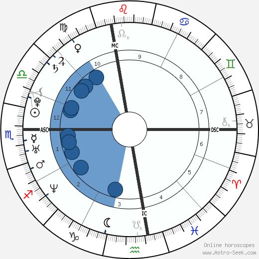 Sarah Lamb wikipedia, horoscope, astrology, instagram