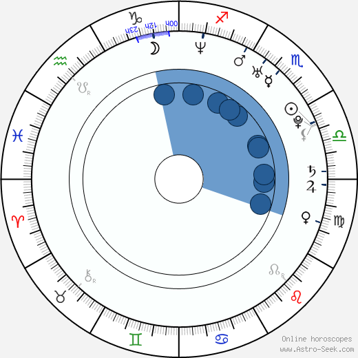 Steven Haar wikipedia, horoscope, astrology, instagram