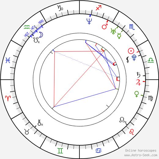 Thomas Wangsmo день рождения гороскоп, Thomas Wangsmo Натальная карта онлайн
