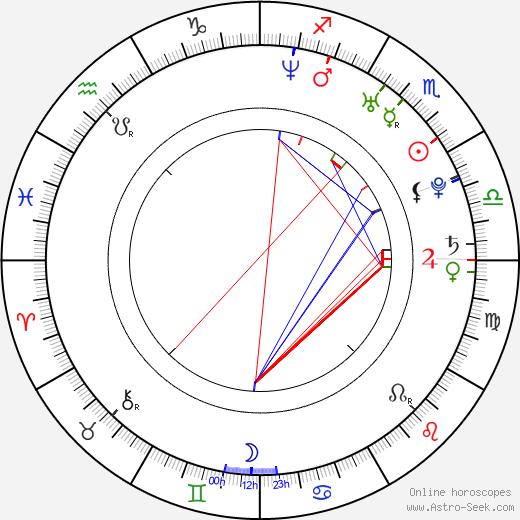 Tom Nagel astro natal birth chart, Tom Nagel horoscope, astrology