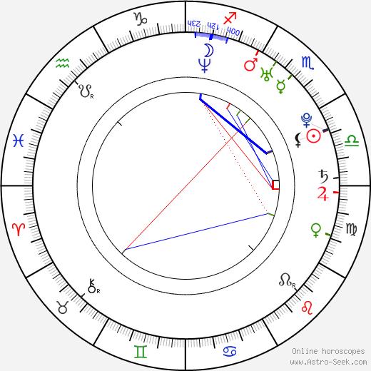 Zeljko Sosic astro natal birth chart, Zeljko Sosic horoscope, astrology
