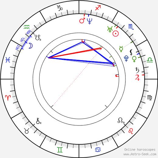 Ace Young день рождения гороскоп, Ace Young Натальная карта онлайн