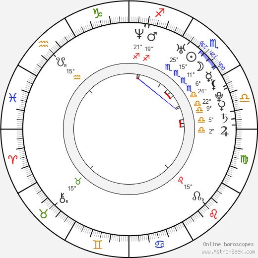 Adam Campbell birth chart, biography, wikipedia 2019, 2020