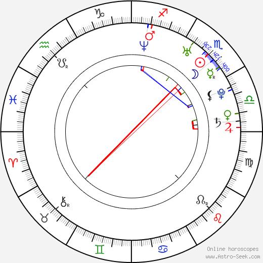 Adam Campbell astro natal birth chart, Adam Campbell horoscope, astrology