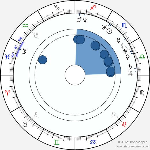 Alexa Havins wikipedia, horoscope, astrology, instagram