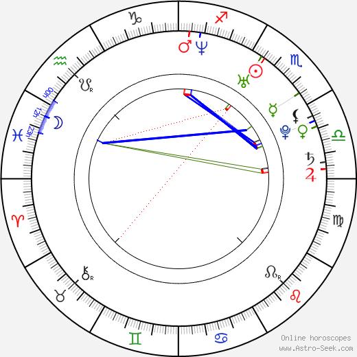 Alexa Havins astro natal birth chart, Alexa Havins horoscope, astrology