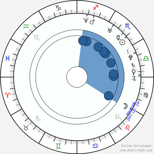 Anna Kerth wikipedia, horoscope, astrology, instagram