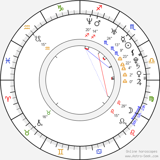 Anna Kerth birth chart, biography, wikipedia 2019, 2020