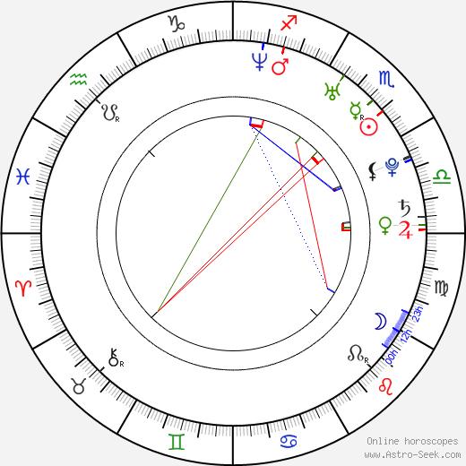 Anna Kerth birth chart, Anna Kerth astro natal horoscope, astrology