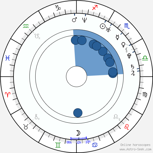 Branko Radivojevič wikipedia, horoscope, astrology, instagram