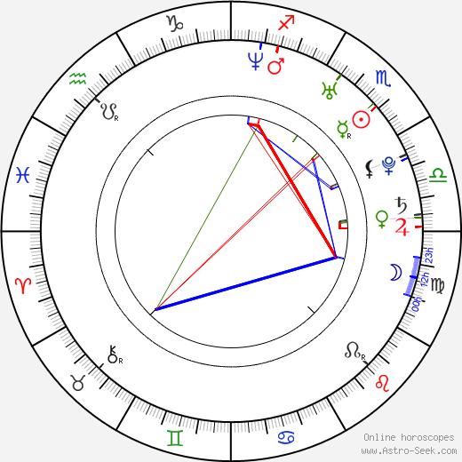 Brittany Ishibashi birth chart, Brittany Ishibashi astro natal horoscope, astrology