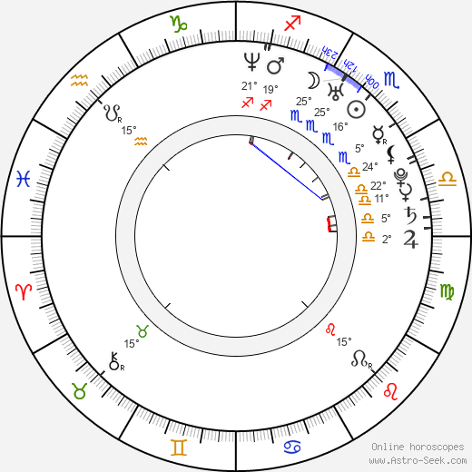 Brooke Lyons birth chart, biography, wikipedia 2018, 2019