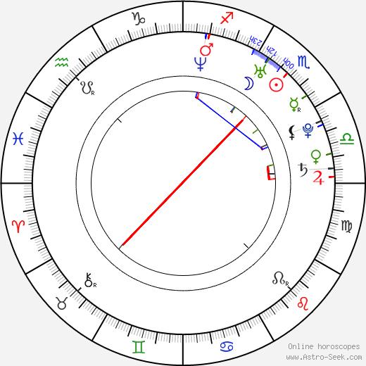 Brooke Lyons astro natal birth chart, Brooke Lyons horoscope, astrology