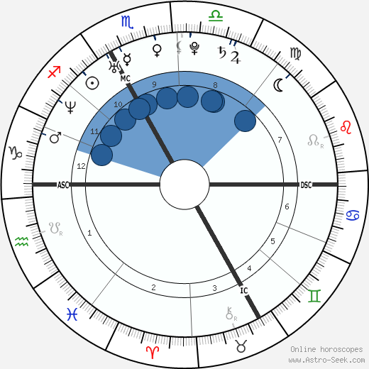 Chalisa Lewis wikipedia, horoscope, astrology, instagram