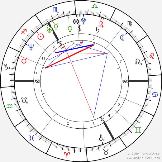 Chalisa Lewis birth chart, Chalisa Lewis astro natal horoscope, astrology