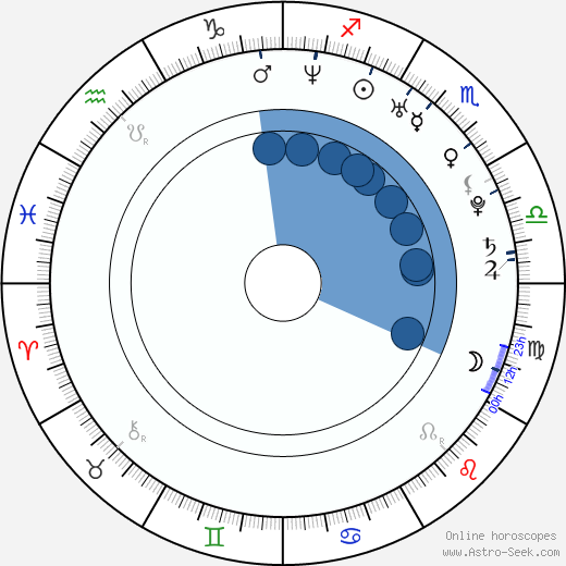 Daniel Barták wikipedia, horoscope, astrology, instagram