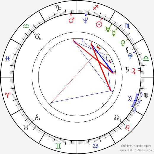 Daniel Barták astro natal birth chart, Daniel Barták horoscope, astrology