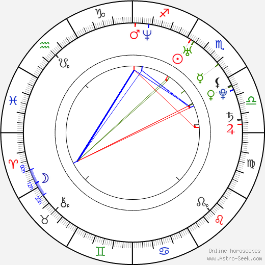 Eiko Koike astro natal birth chart, Eiko Koike horoscope, astrology