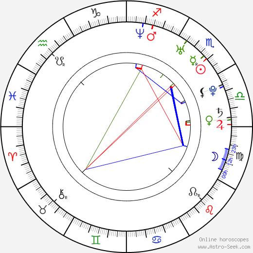 Fu'ad Aït Aattou день рождения гороскоп, Fu'ad Aït Aattou Натальная карта онлайн