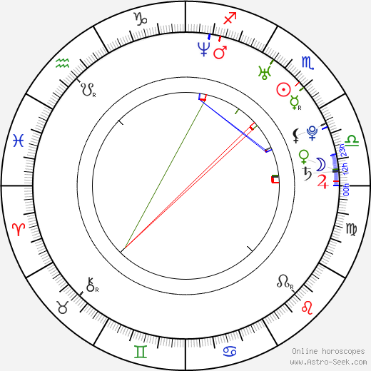 Gabriela Csinová день рождения гороскоп, Gabriela Csinová Натальная карта онлайн