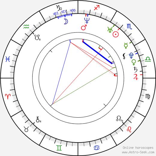Gustaf Skarsgård birth chart, Gustaf Skarsgård astro natal horoscope, astrology