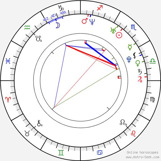 Harman Baweja день рождения гороскоп, Harman Baweja Натальная карта онлайн