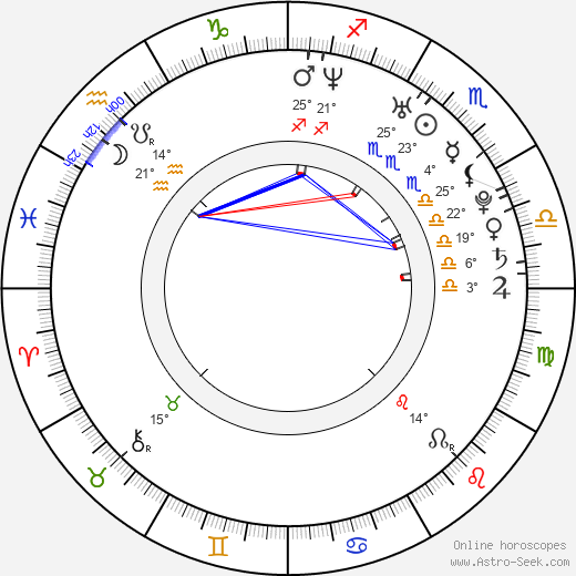 Ivan Timko birth chart, biography, wikipedia 2019, 2020