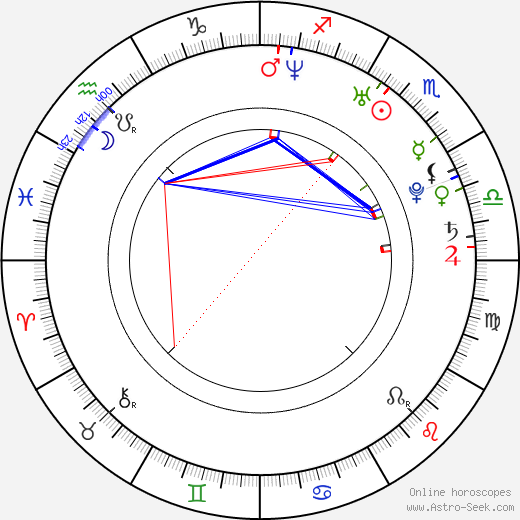 Ivan Timko birth chart, Ivan Timko astro natal horoscope, astrology