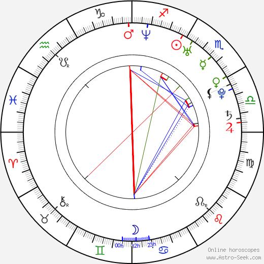 Jana Klinge день рождения гороскоп, Jana Klinge Натальная карта онлайн