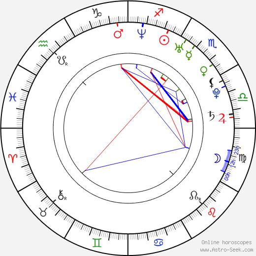 Janina Gavankar astro natal birth chart, Janina Gavankar horoscope, astrology
