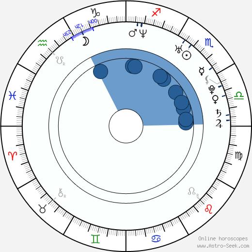 Jia Song wikipedia, horoscope, astrology, instagram