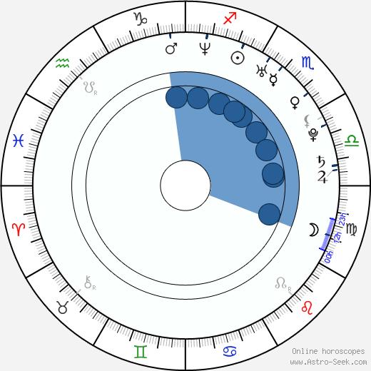 Joe Patnaud wikipedia, horoscope, astrology, instagram