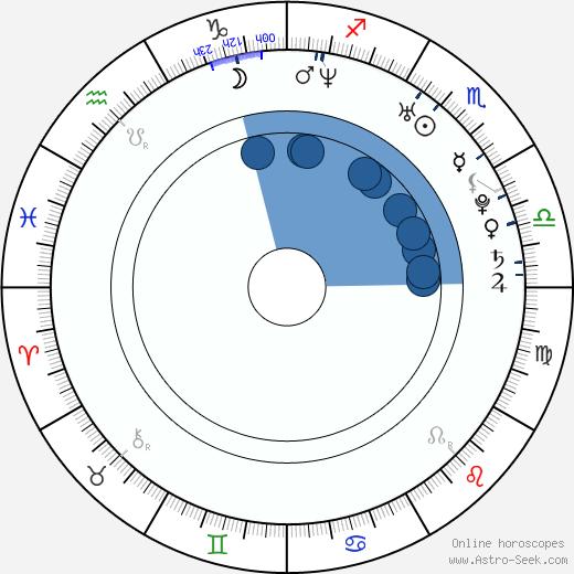 Jon Trosky wikipedia, horoscope, astrology, instagram