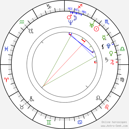 Josef Zyka tema natale, oroscopo, Josef Zyka oroscopi gratuiti, astrologia