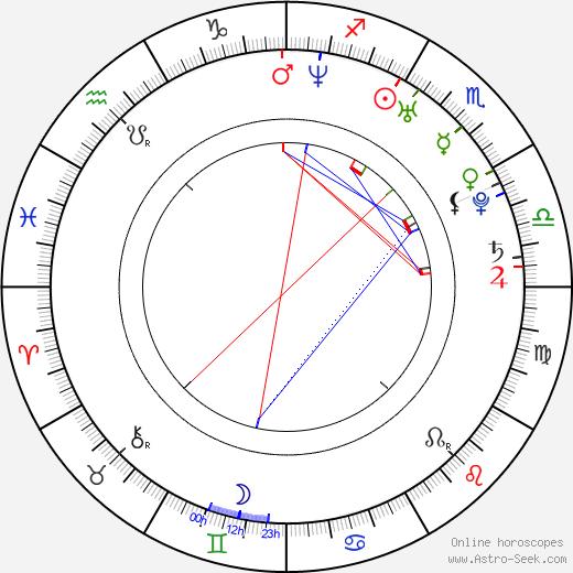 Katarzyna Roslaniec astro natal birth chart, Katarzyna Roslaniec horoscope, astrology
