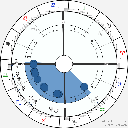 Kevin Staut horoscope, astrology, sign, zodiac, date of birth, instagram