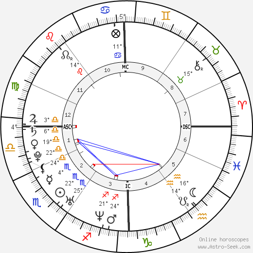 Kevin Staut birth chart, biography, wikipedia 2019, 2020