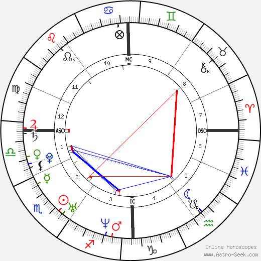 Kevin Staut astro natal birth chart, Kevin Staut horoscope, astrology