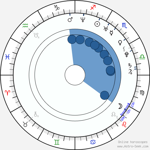 Lisa Middelhauve wikipedia, horoscope, astrology, instagram