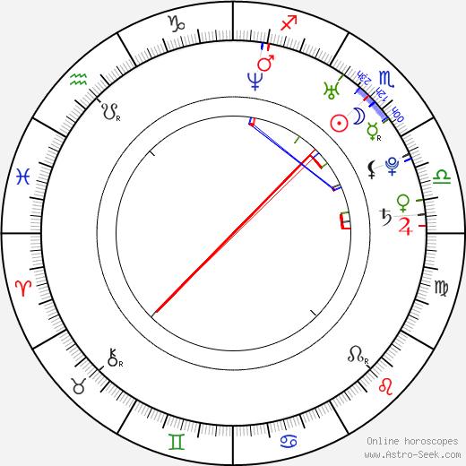 Luciana Salazar tema natale, oroscopo, Luciana Salazar oroscopi gratuiti, astrologia