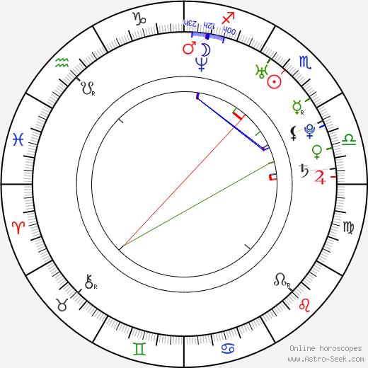 Matt Mullins astro natal birth chart, Matt Mullins horoscope, astrology