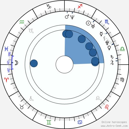 Minori Chihara wikipedia, horoscope, astrology, instagram