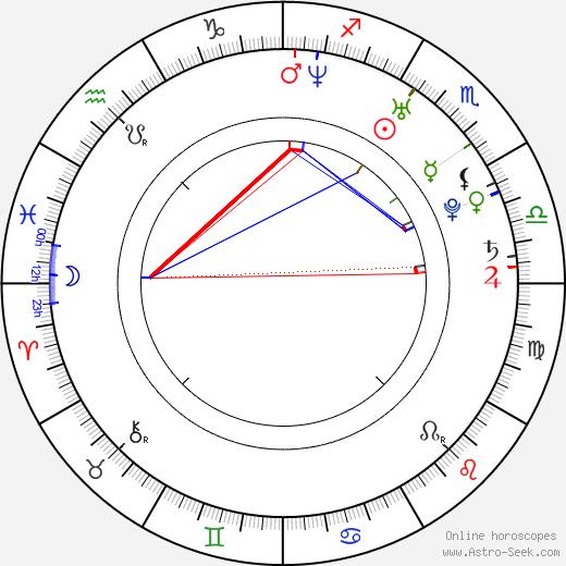 Minori Chihara tema natale, oroscopo, Minori Chihara oroscopi gratuiti, astrologia