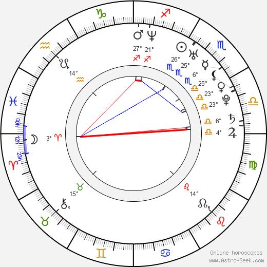 Miranda Raison birth chart, biography, wikipedia 2019, 2020