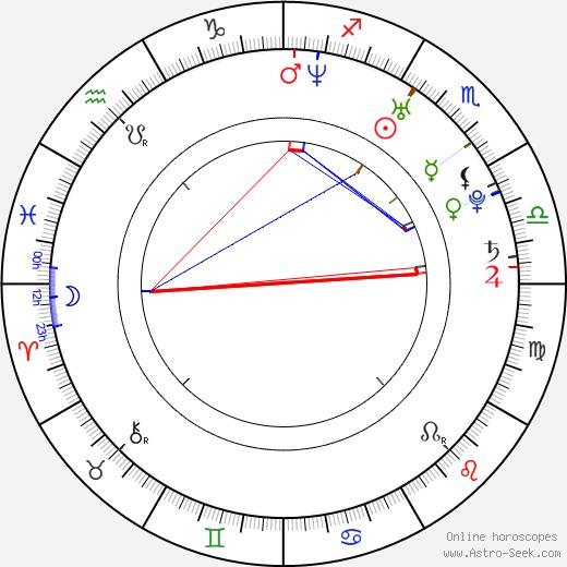 Miranda Raison birth chart, Miranda Raison astro natal horoscope, astrology